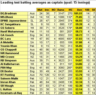 Best test average as captain