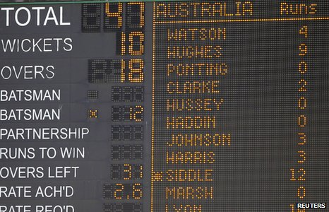Australia 47 all out